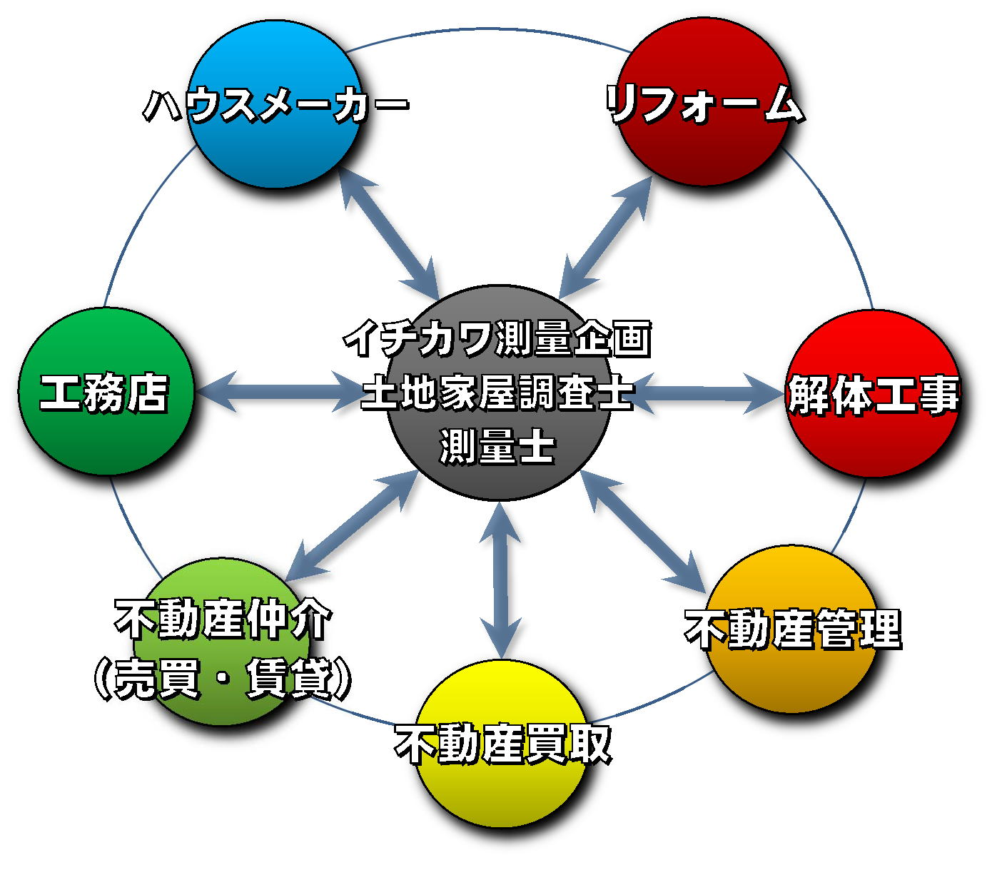 不動産ネットワーク